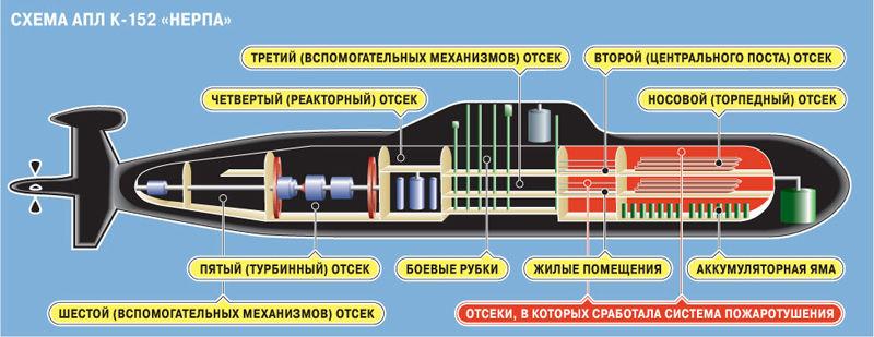 аккумуляторная система подводной лодки